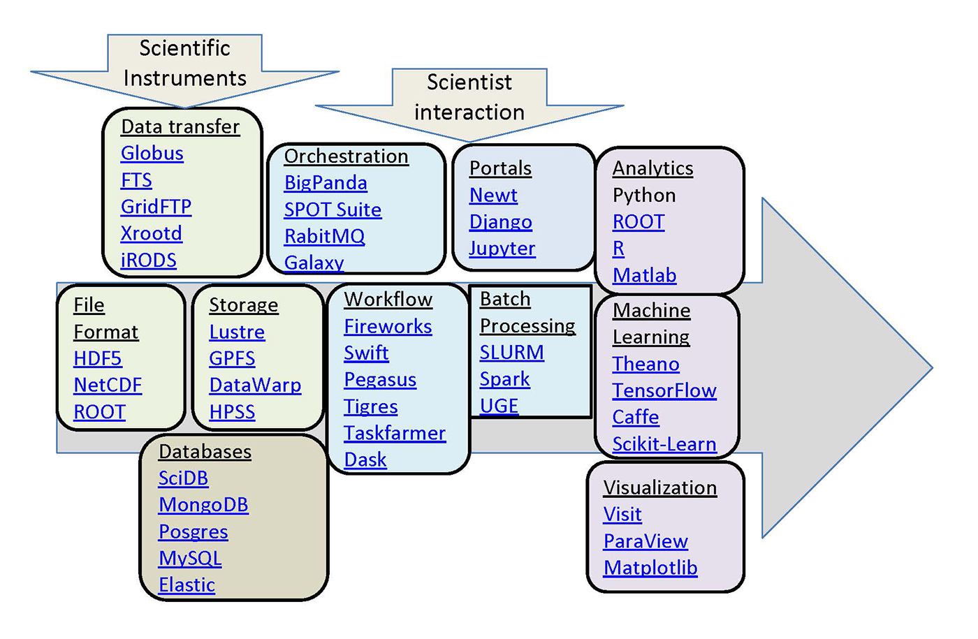 tools in the big data ecosystem for science used at NERSC
