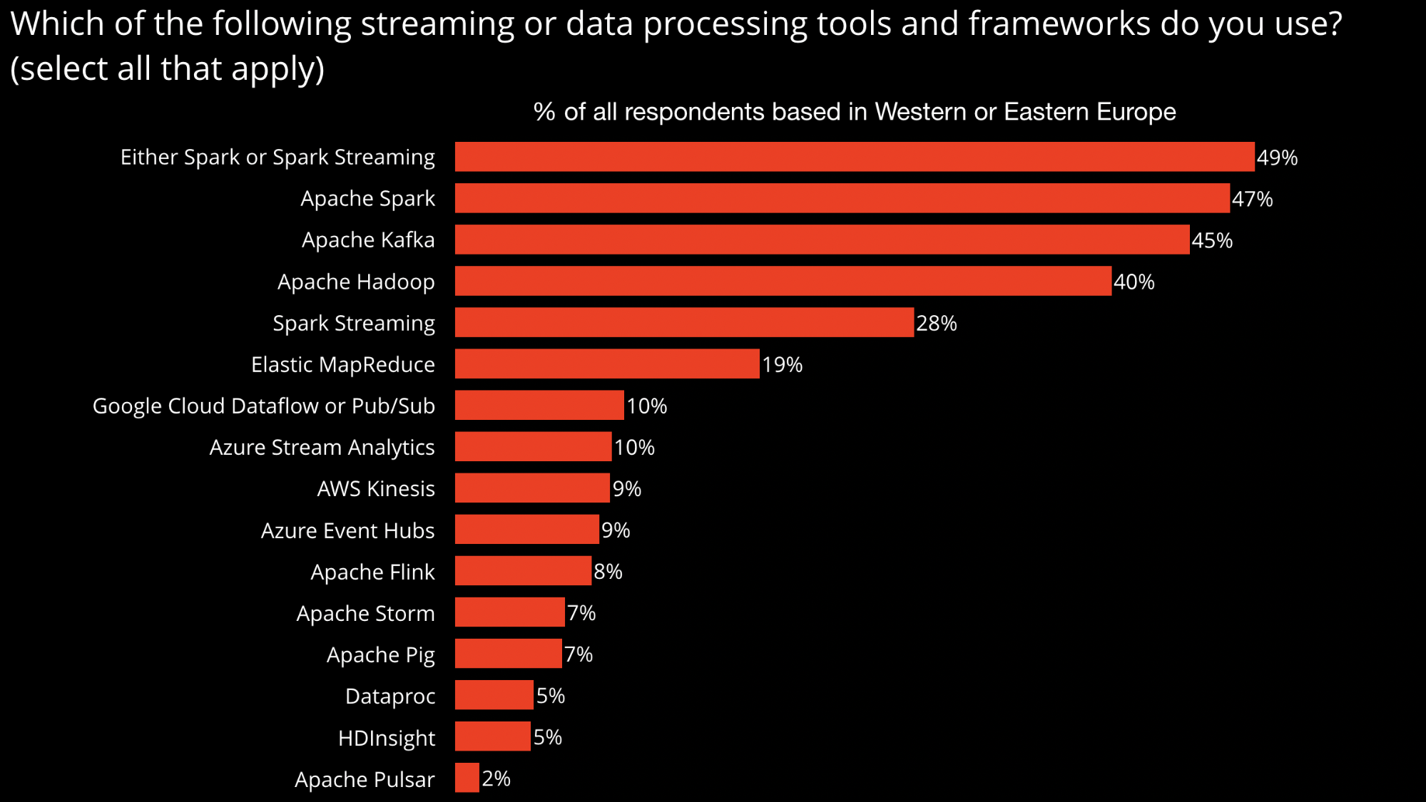 popular (batch and streaming) data processing tools used by respondents based in Europe