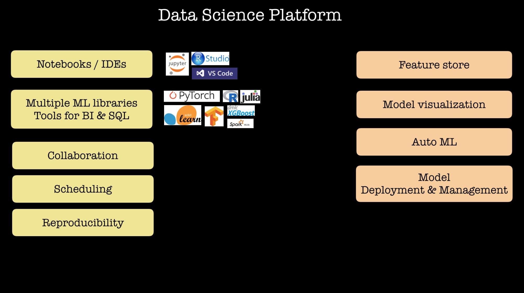 data science platforms
