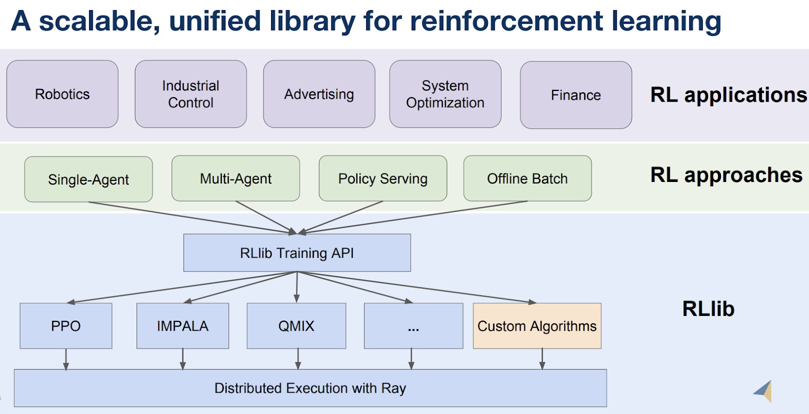 libraries that can be built on top of Ray