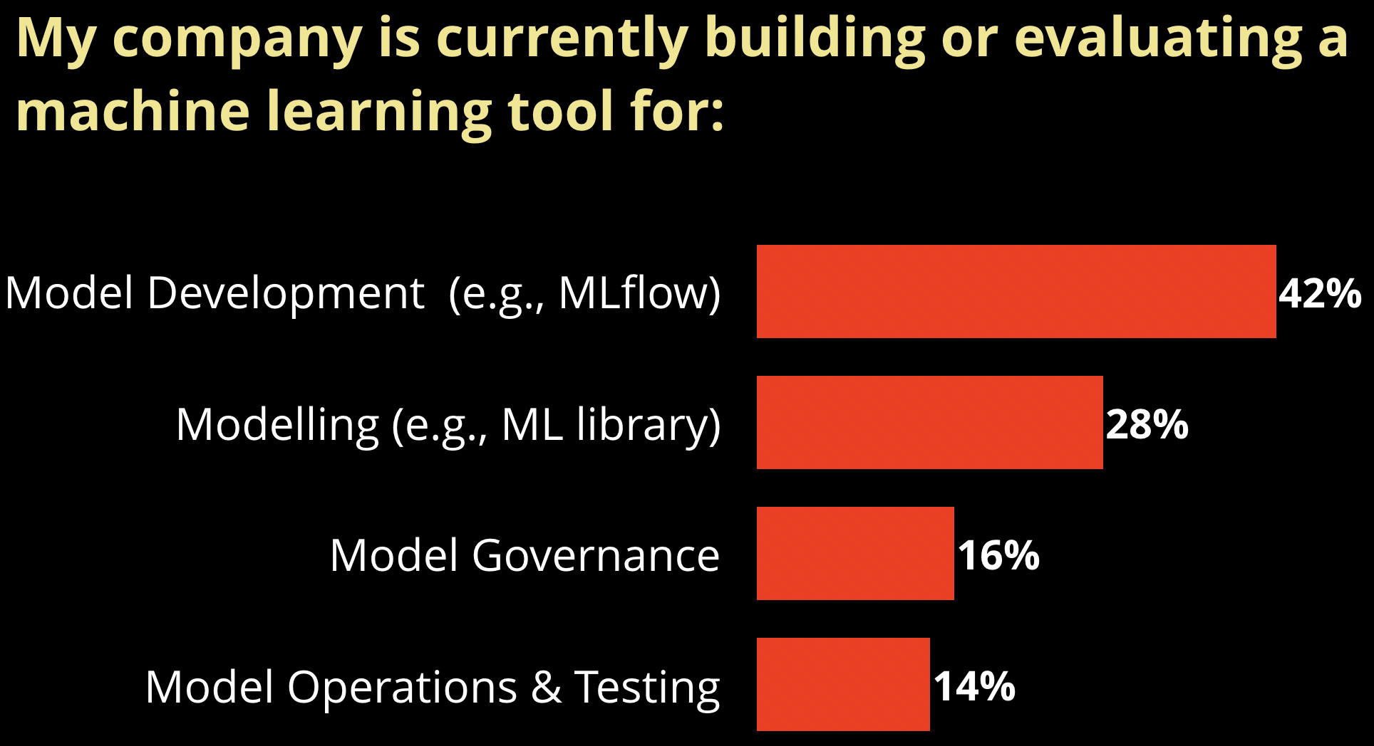 Company use of ML tools