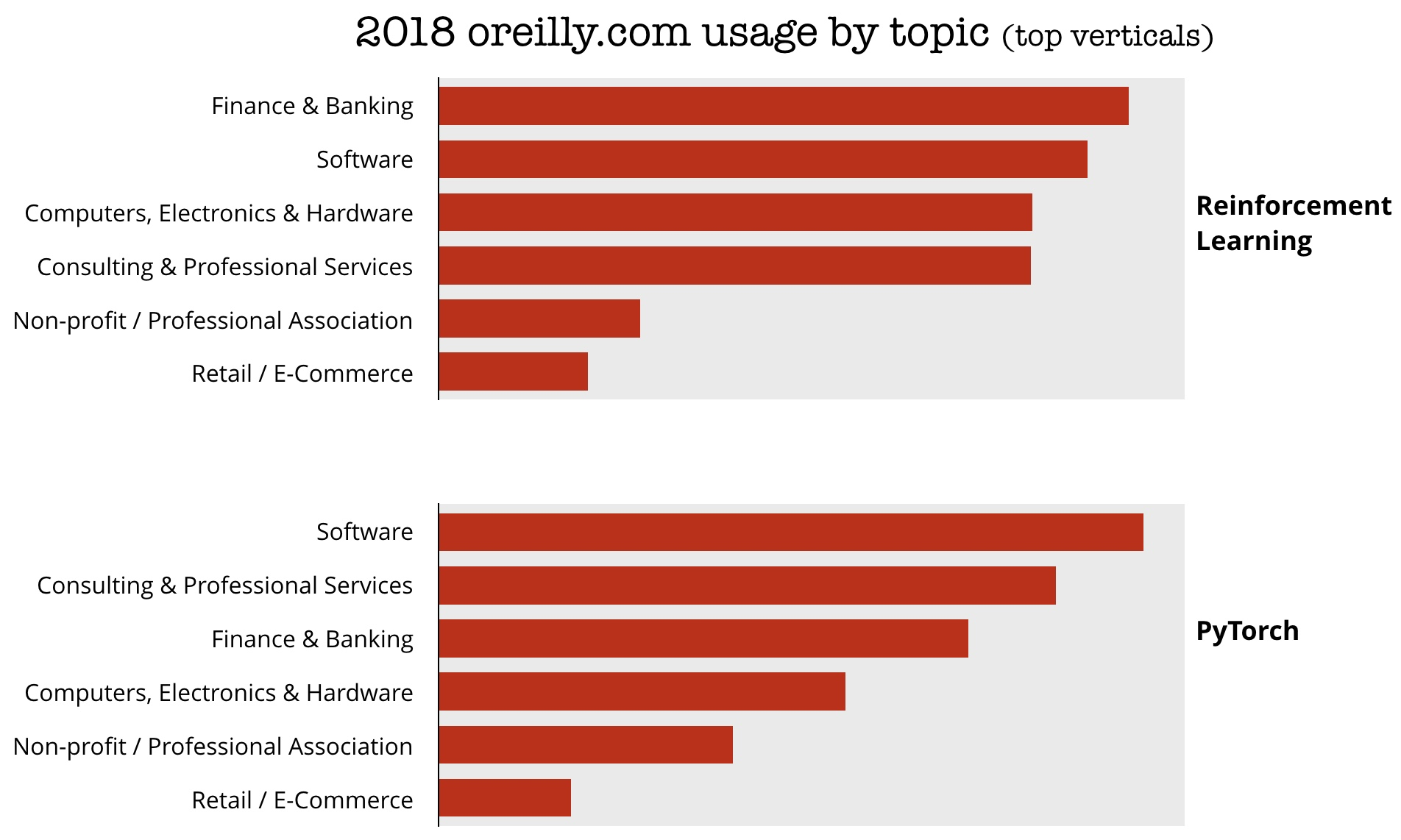 usage by topic