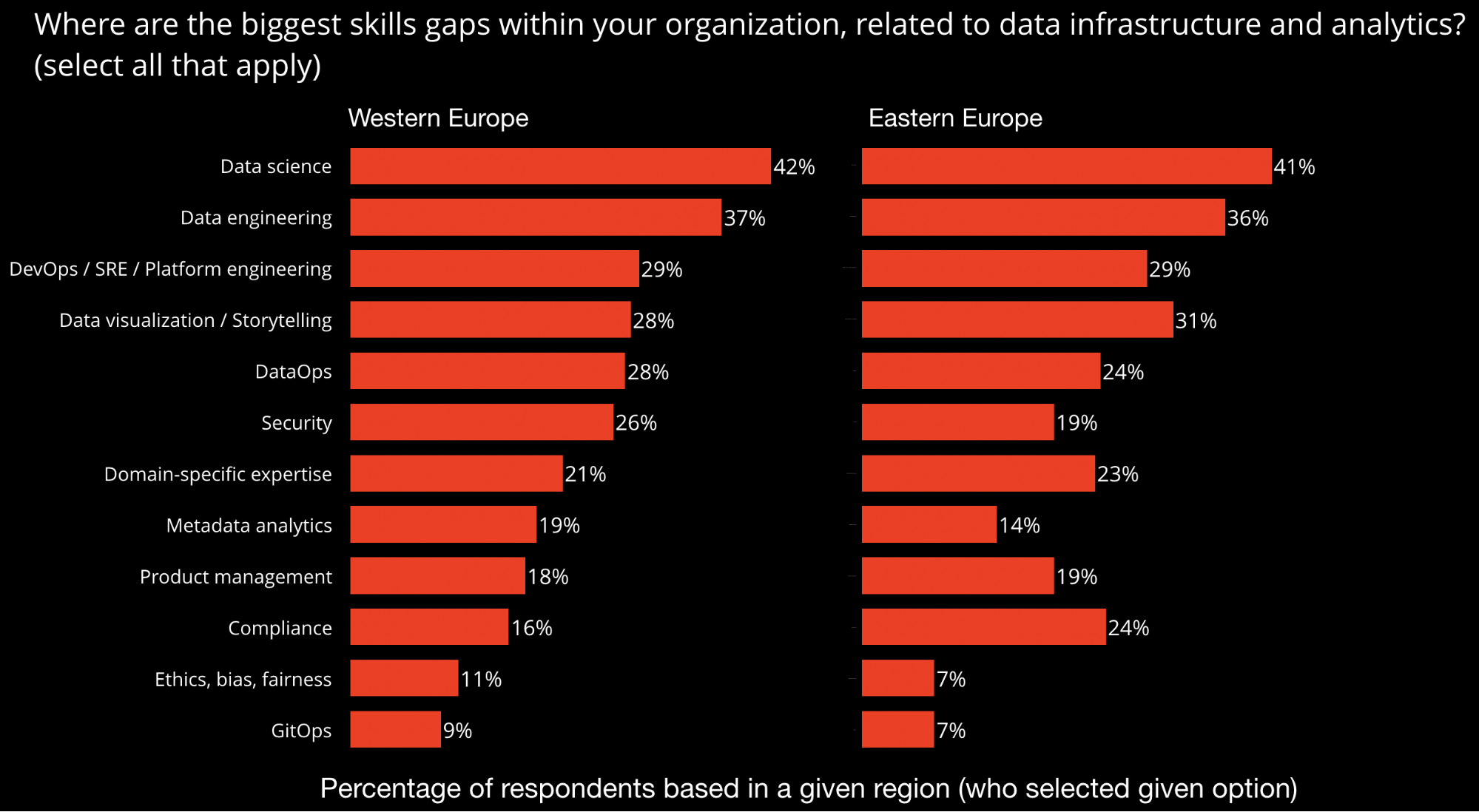 demand for data-related skills in Europe