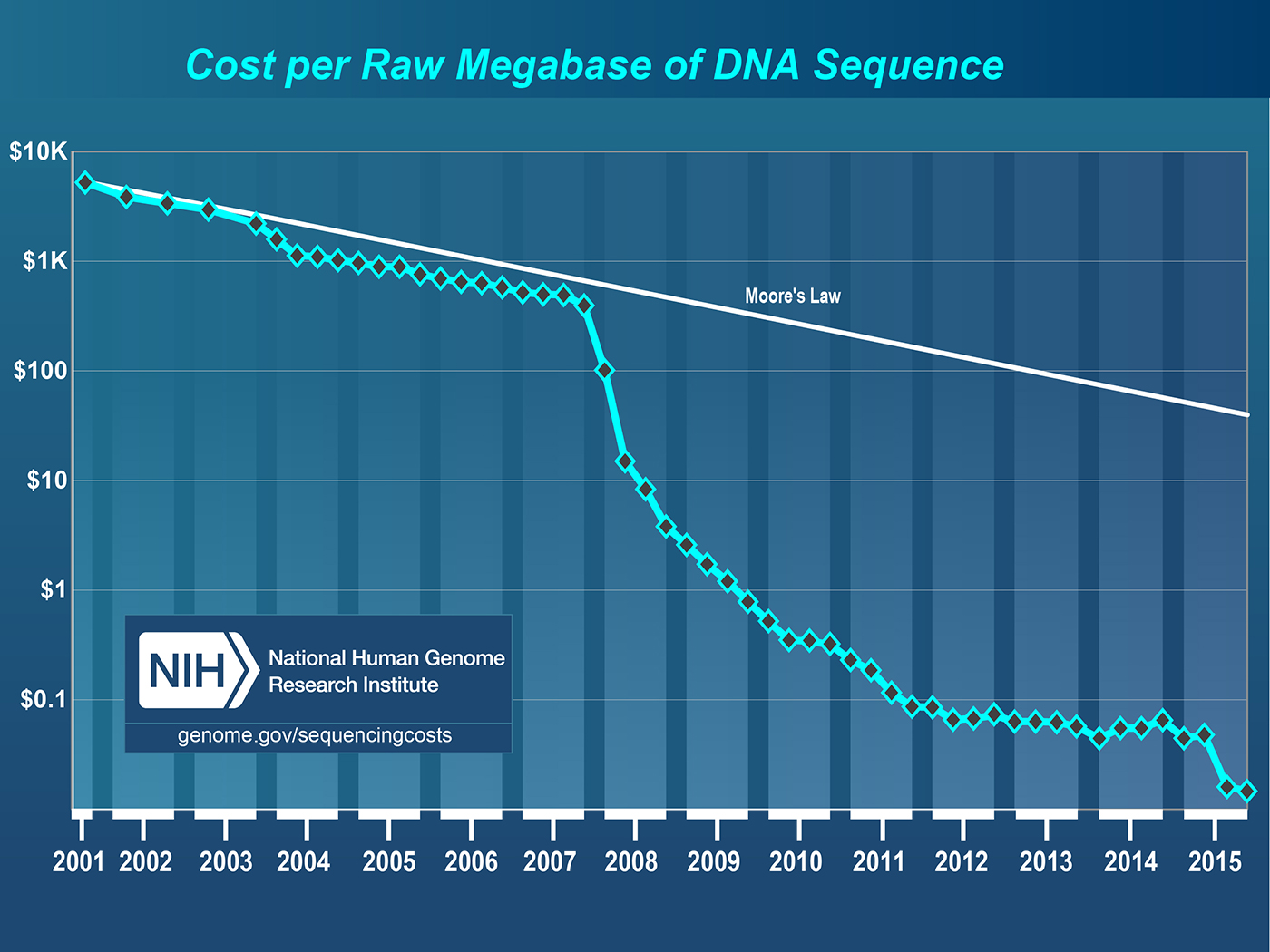 declining cost of DNA sequencing technology