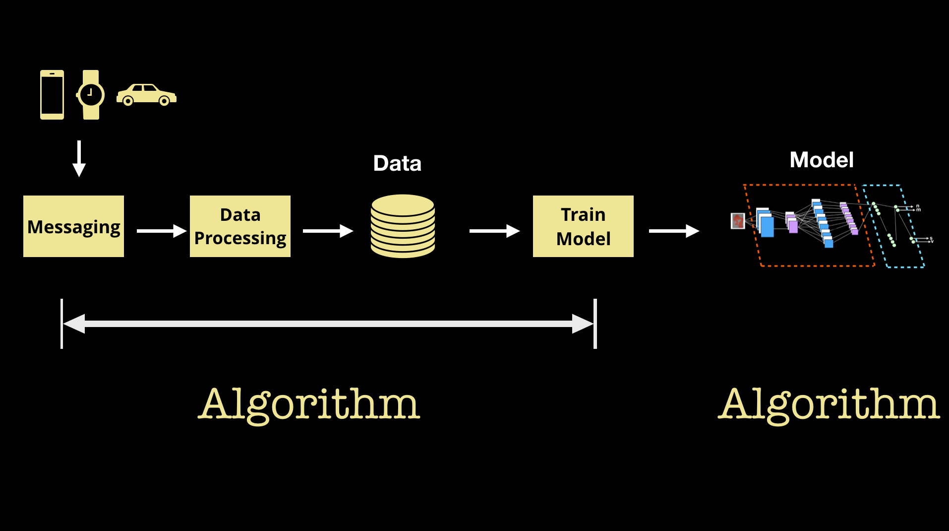 Machine learning involves a series of interrelated algorithms