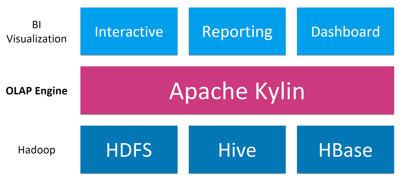 Position of Apache Kylin