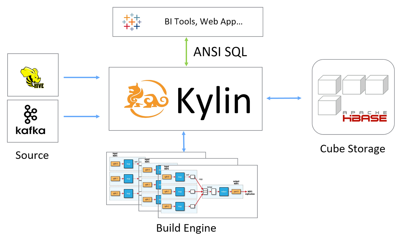 Apache Kylin architecture
