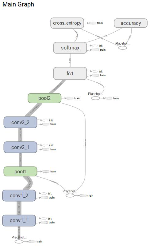Visualizing convolutional neural networks – O'Reilly