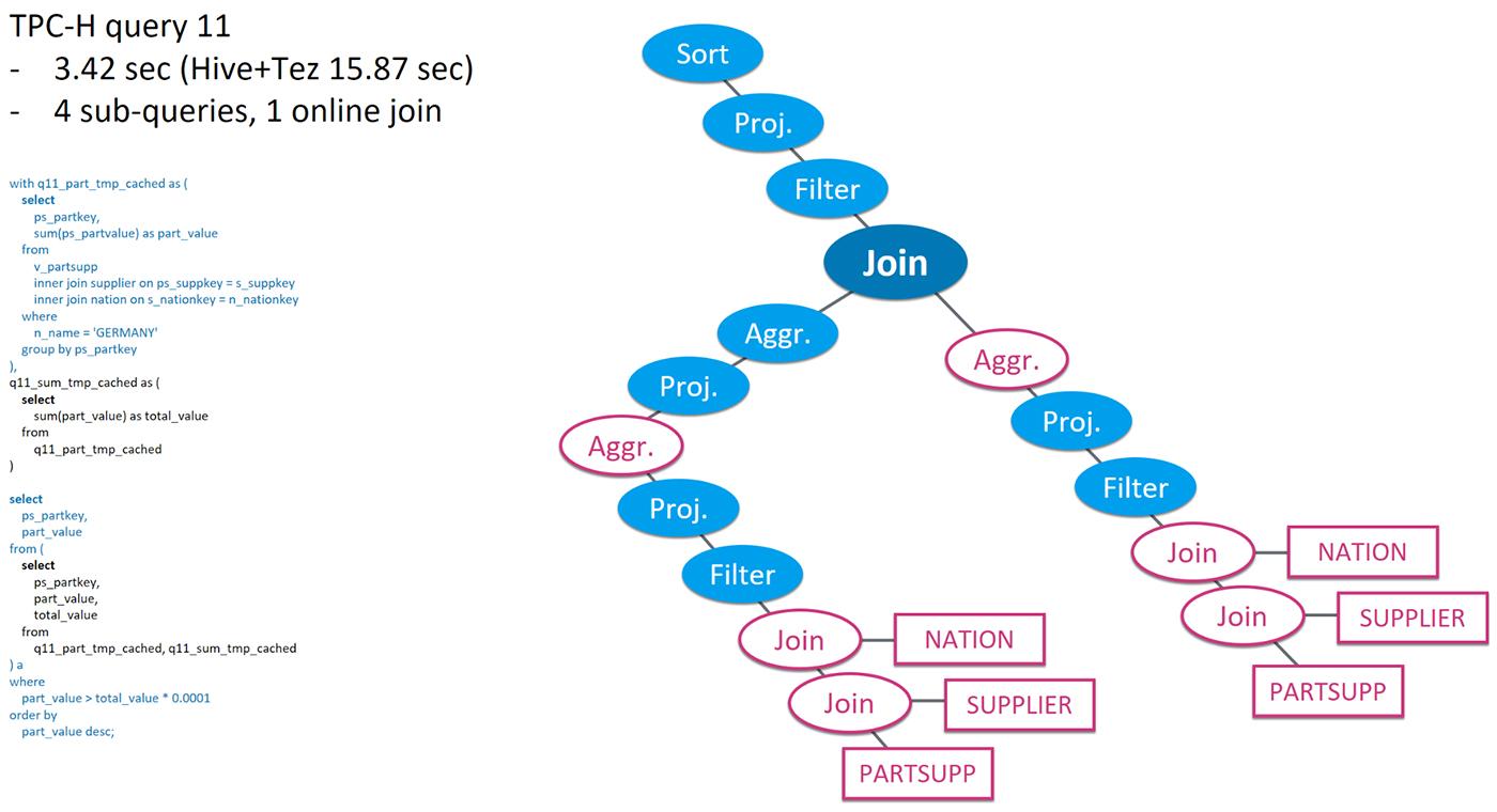 TPC-H query 11