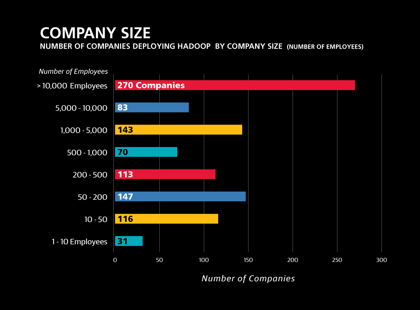 The most mature Hadoop users company size