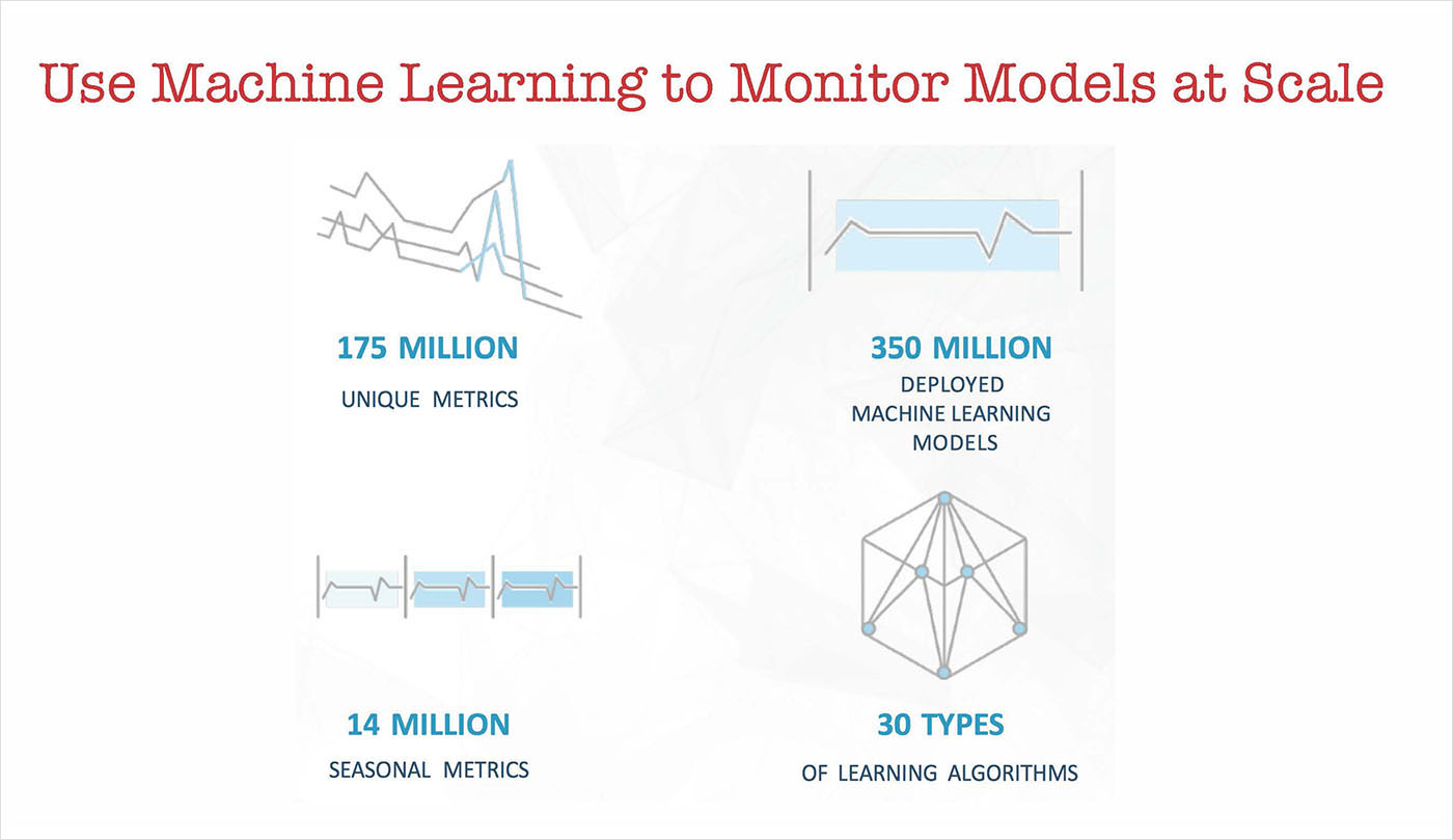 use machine learning to monitor models at scale