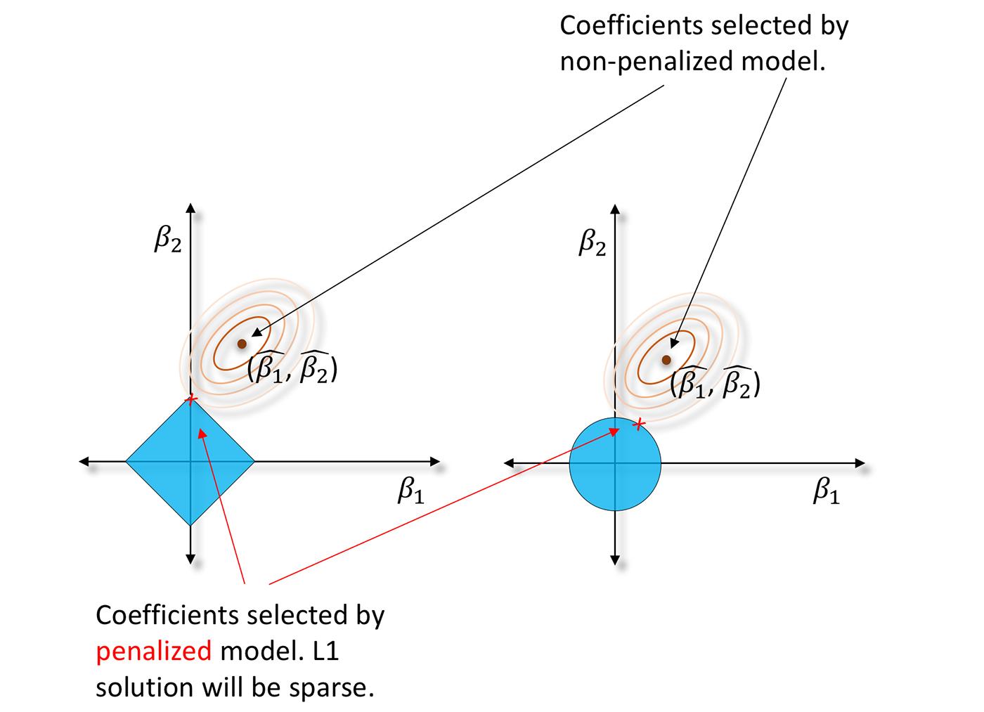 Shrunken feasible regions for L1/LASSO penalized regression parameters (left) and L2/ridge penalized regression parameters (right)