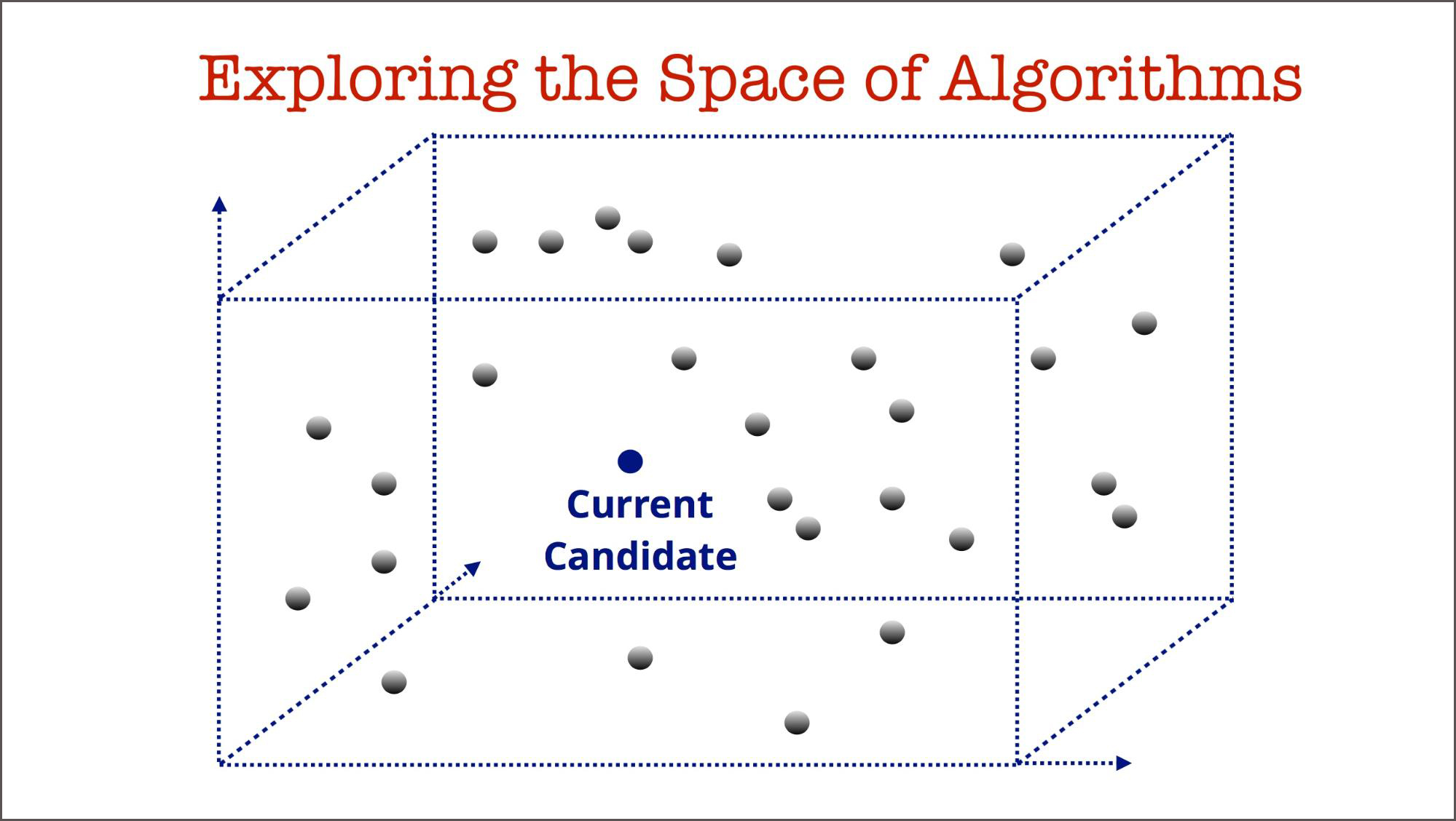 exploring the space of machine learning algorithms