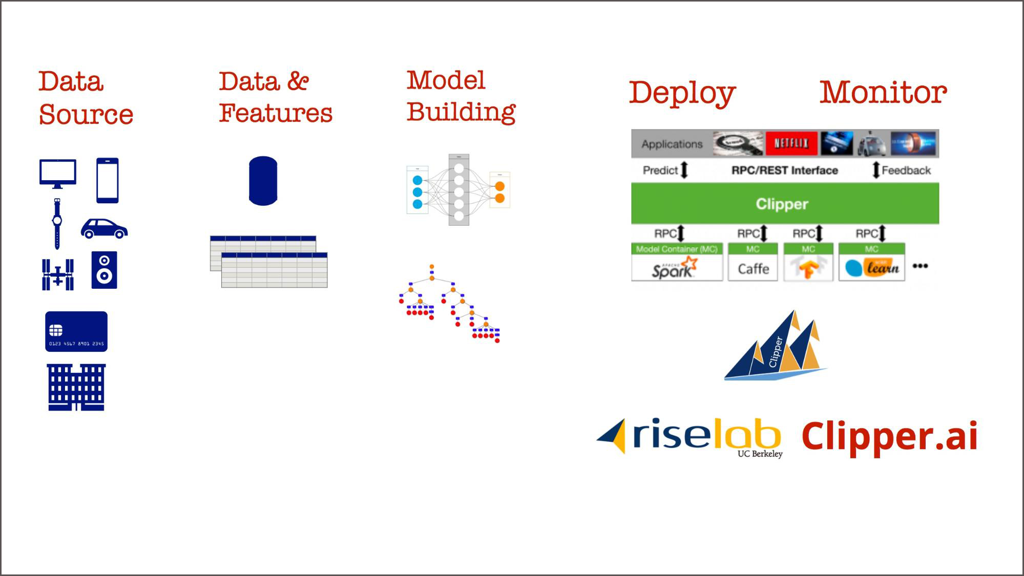 machine learning features and data pipelines