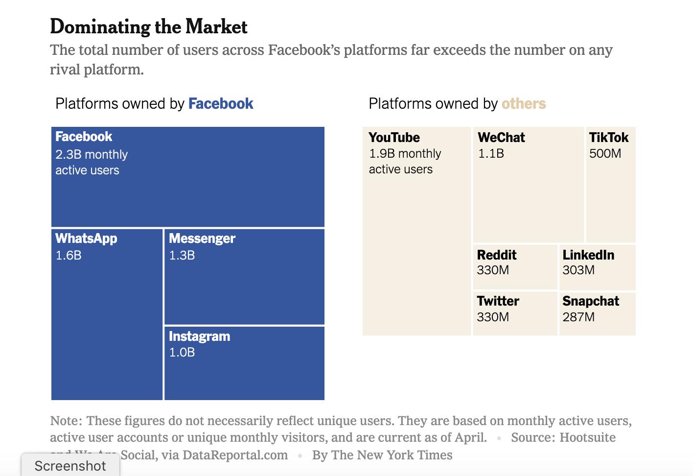 facebook breaking up infographic