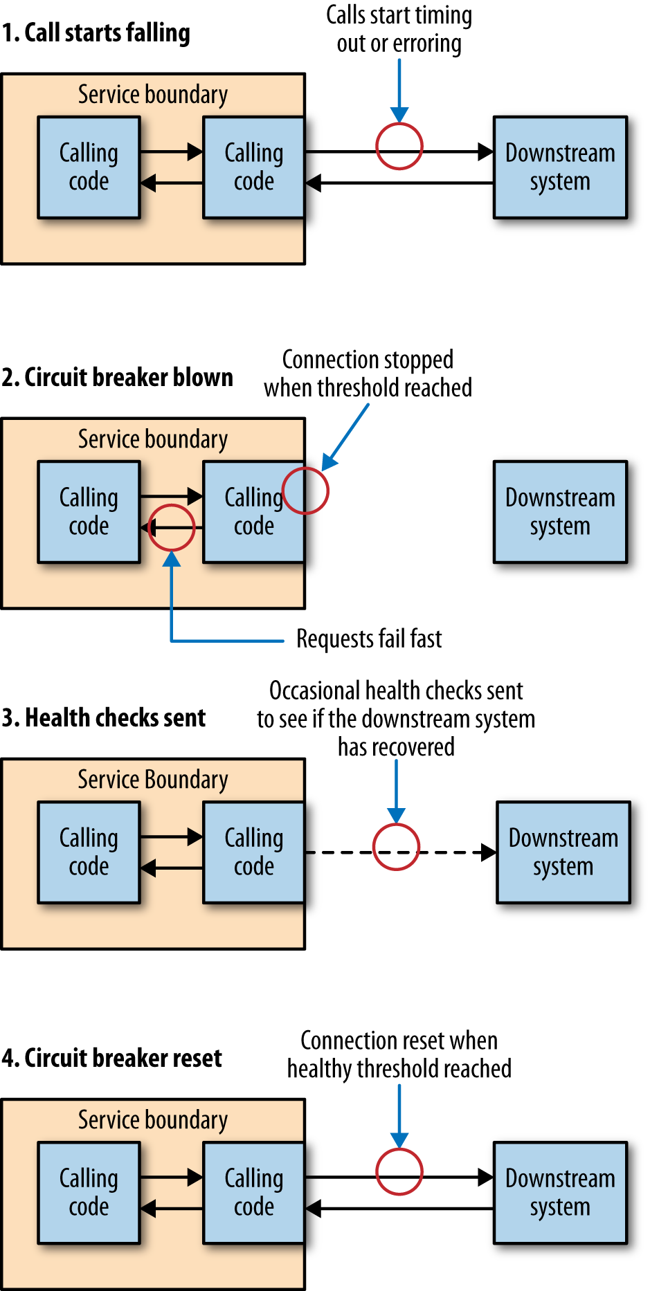 An overview of circuit breakers