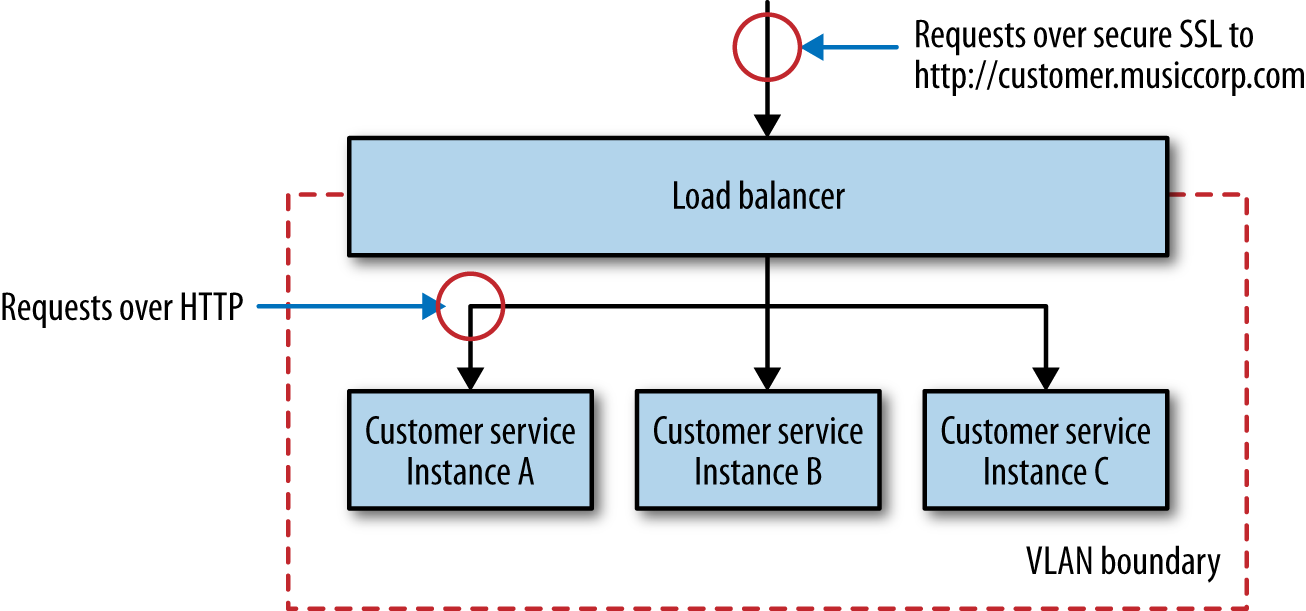 Using HTTPS termination at the load balancer with a VLAN for improved security