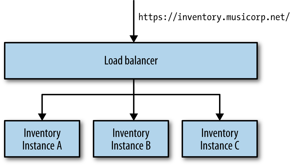 Using DNS to resolve to a load balancer to avoid stale DNS entries