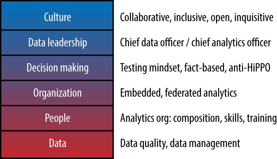 Components that comprise a data-driven organization