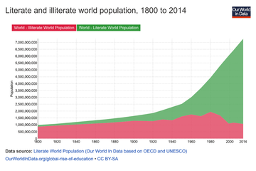Literate and illiterate world population, 1800 to 2014