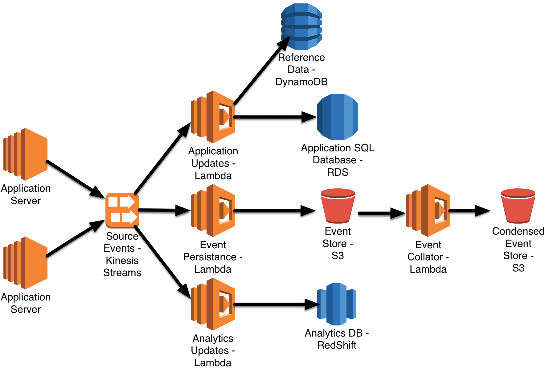 Using Serverless Architectures To Build Applications With Aws And Java  U2013 O U2019reilly
