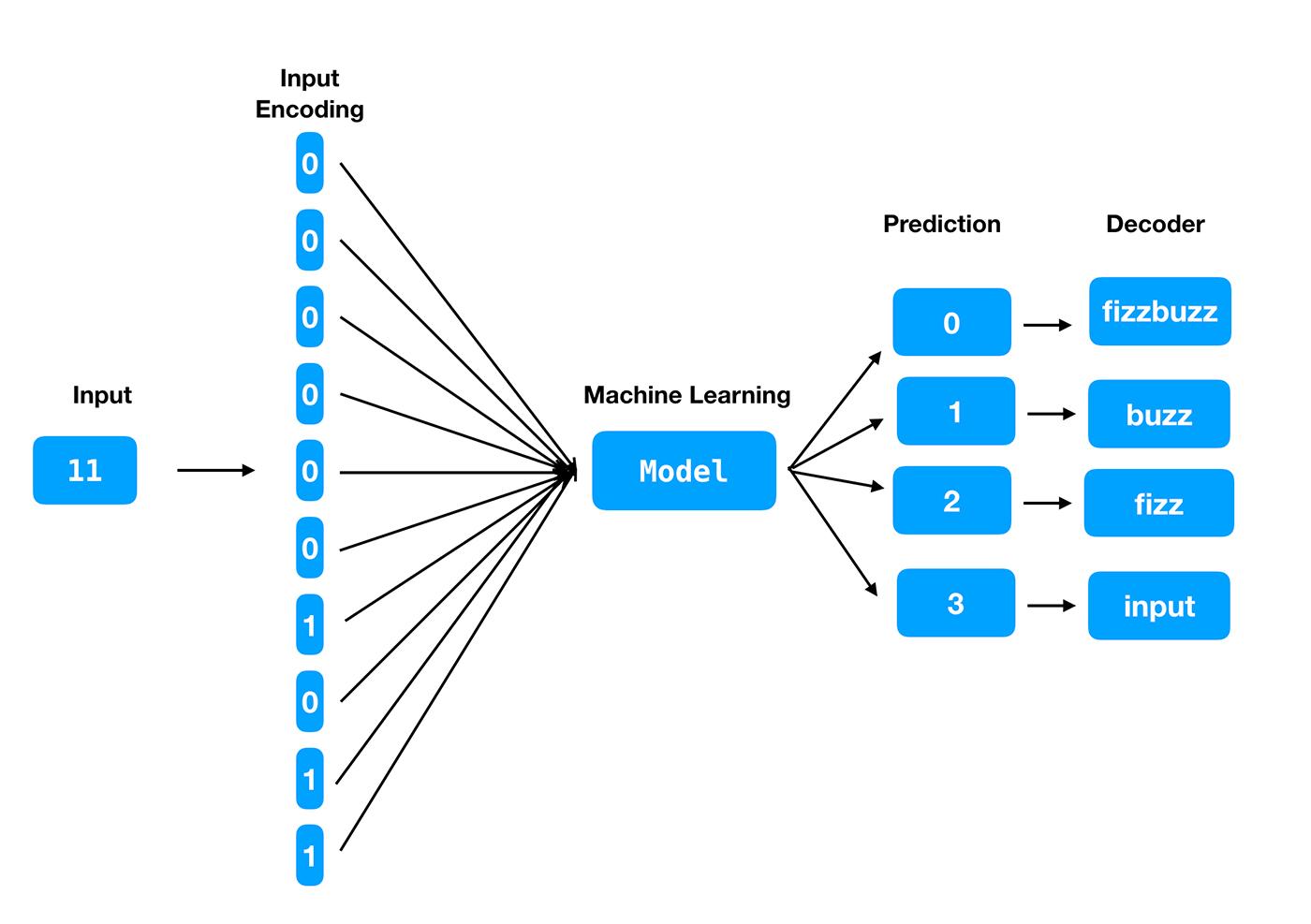 Data encoding/decoding architecture