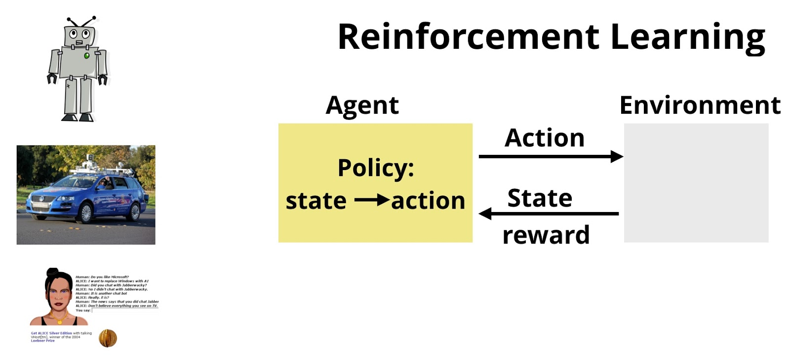 Reinforcement learning involves learning mappings of measurements and observations into actions