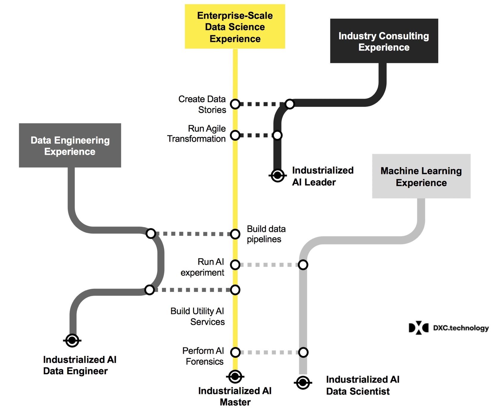 Enterprise data science