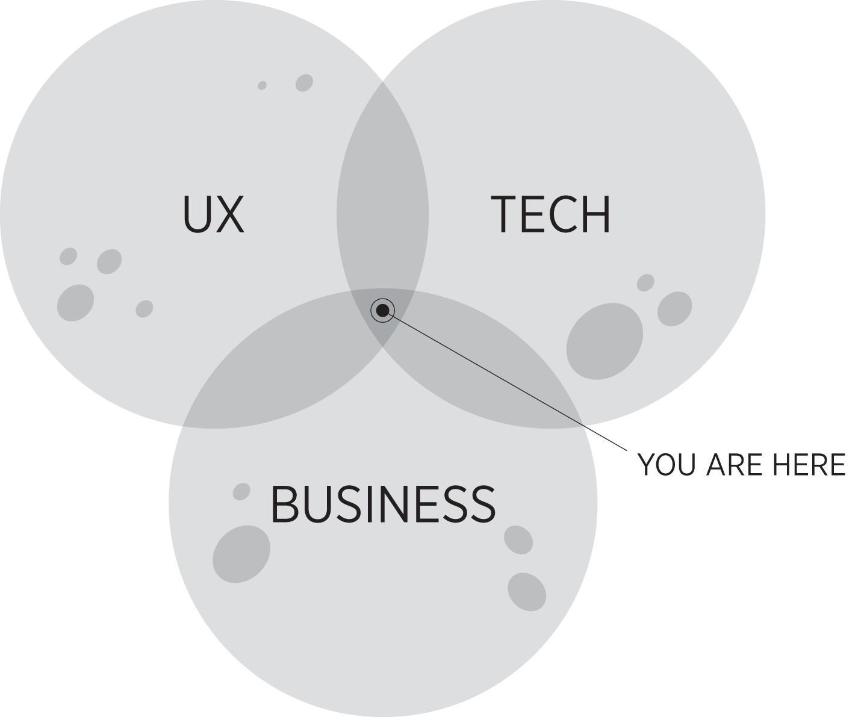 product leadership Venn diagram