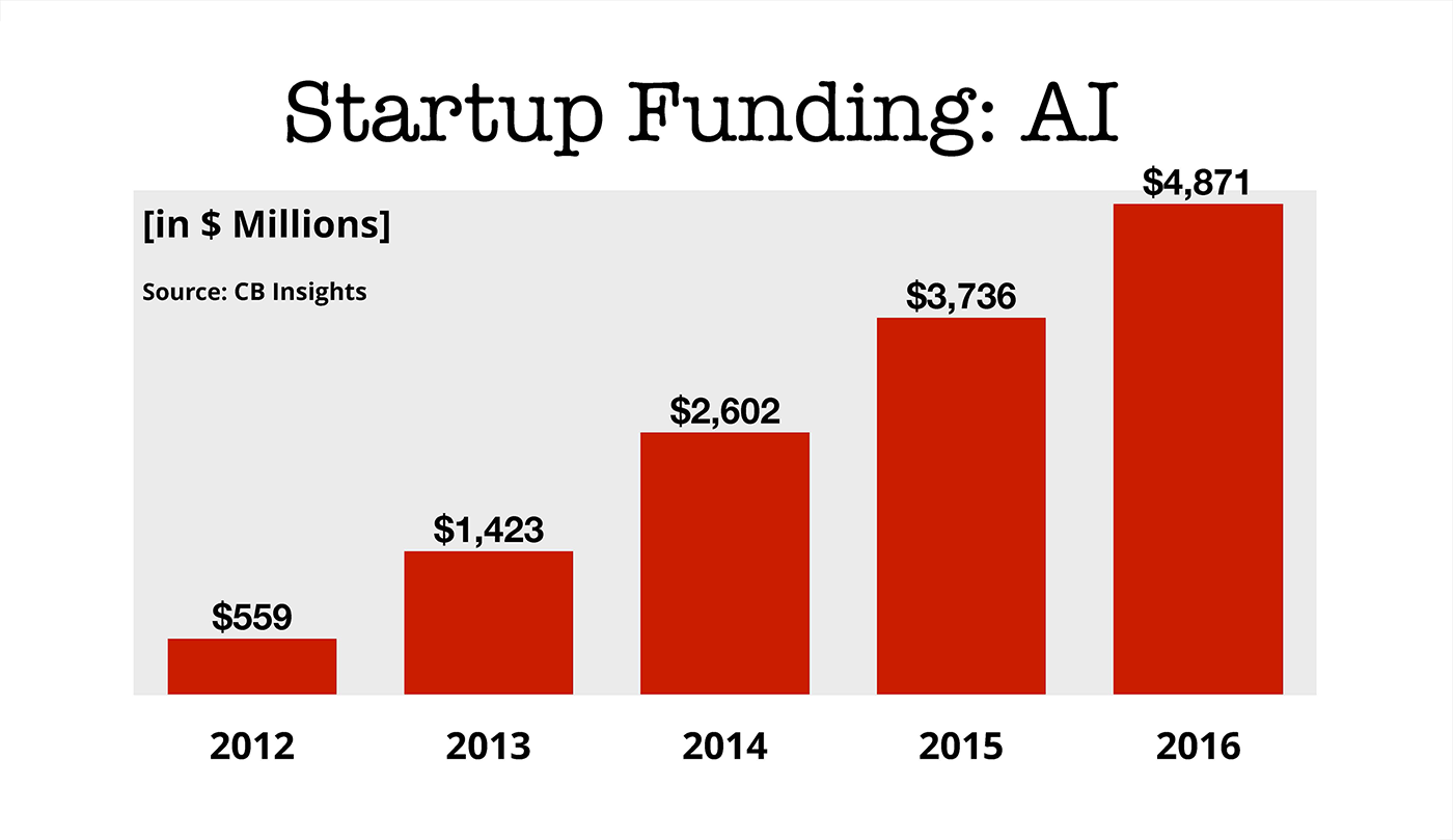 ai startup funding