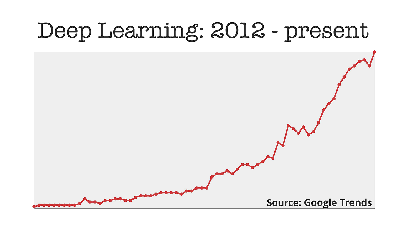 deep learning trends