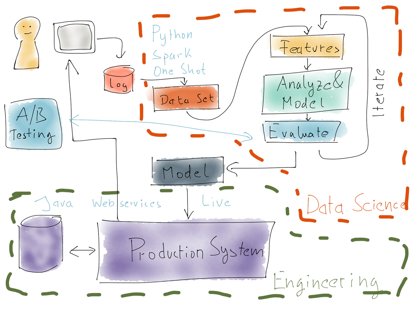 production systems and data science systems