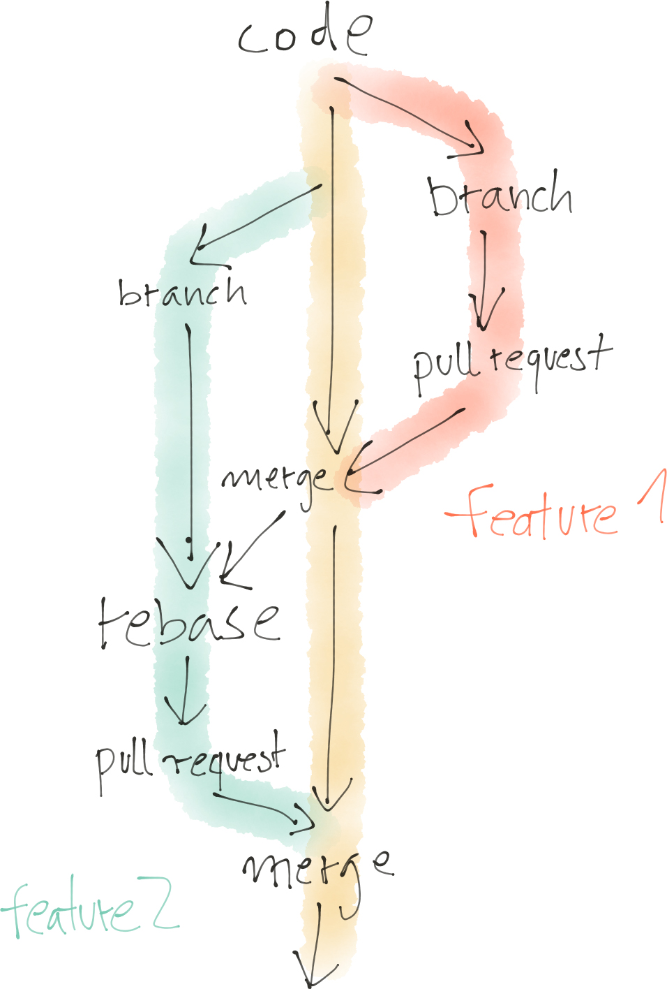 branches for independent work streams