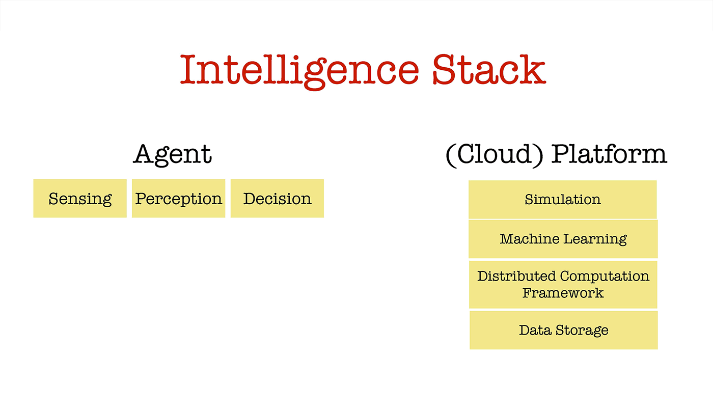 intelligence stack