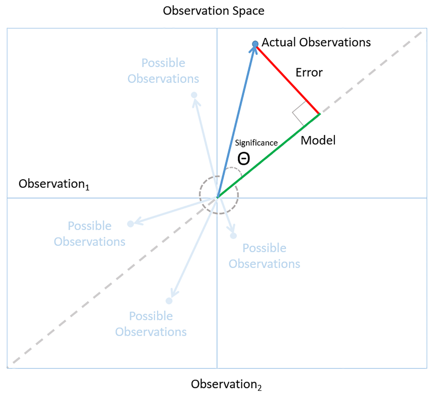 A small angle indicates a significant model