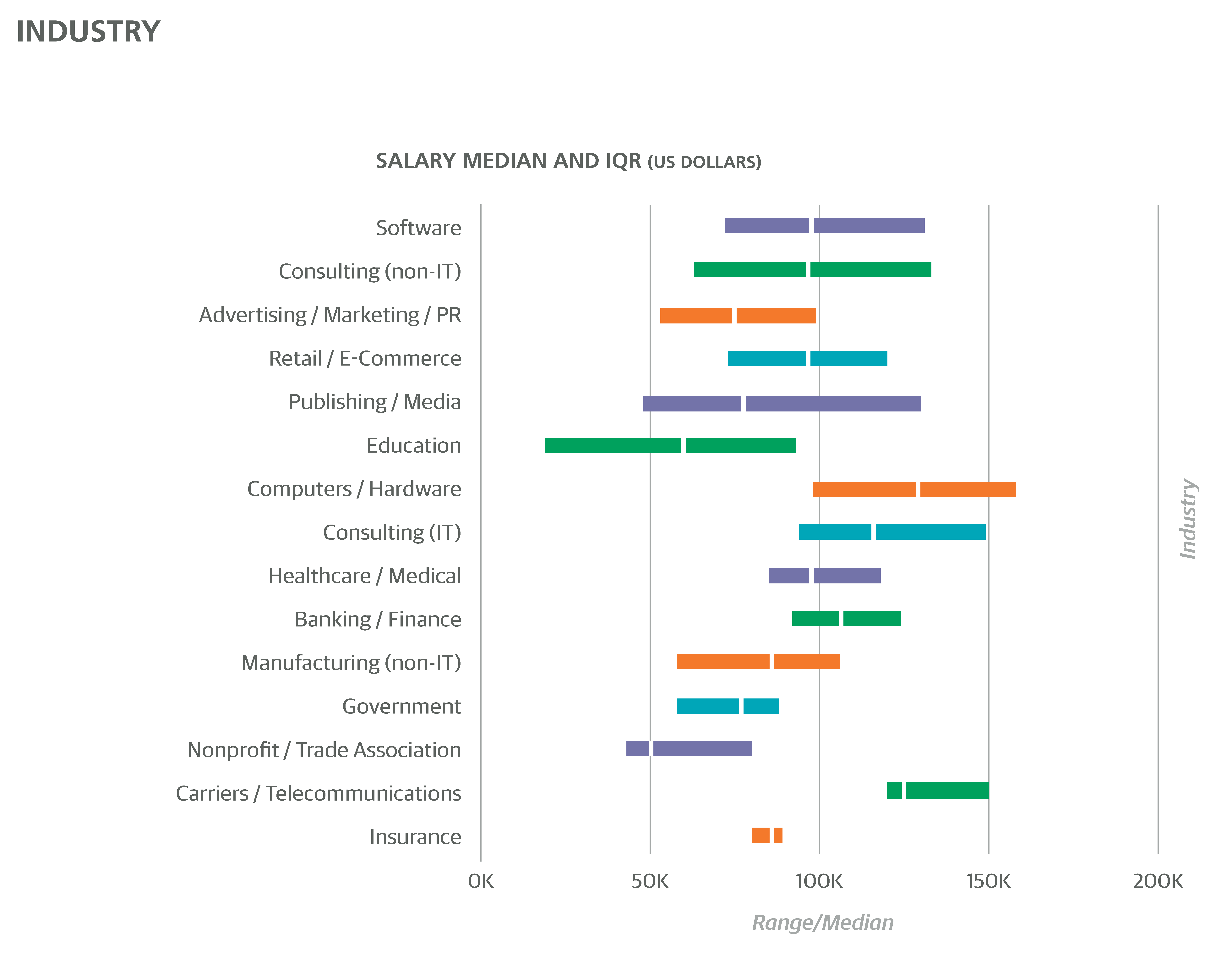 Ui designer salary seattle