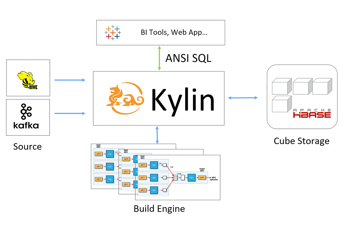 Apache Kylin architecture.