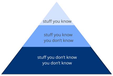Mark's Pyramid-all knowledge