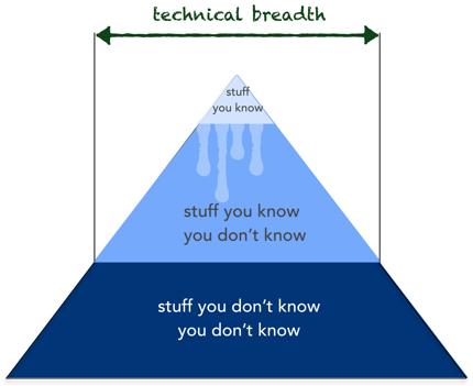Mark's Pyramid-technical depth