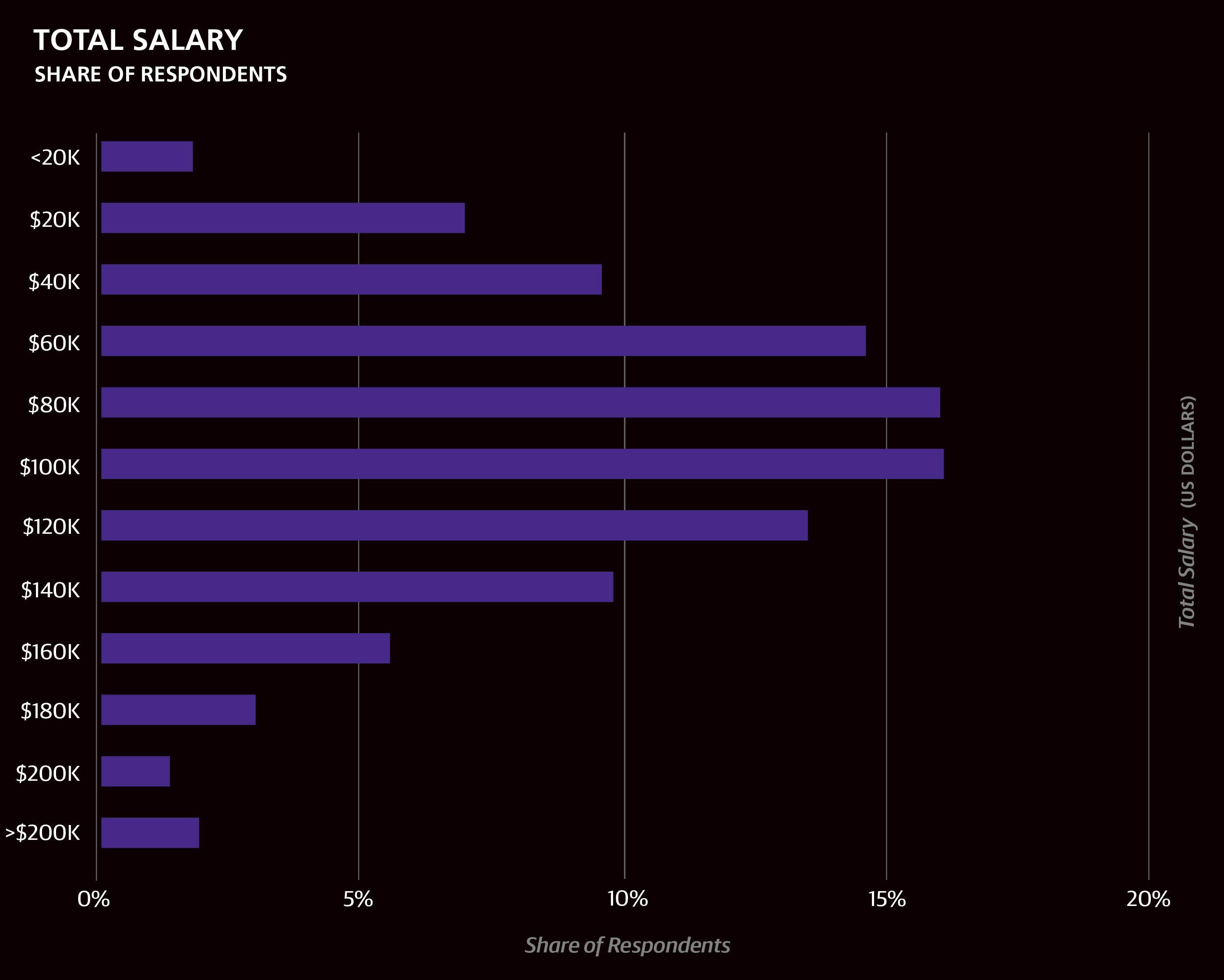 2016 Software Development Salary Survey – O'Reilly