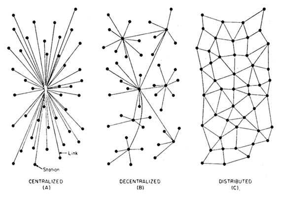 understanding blockchain paul_baran_1962_distributed