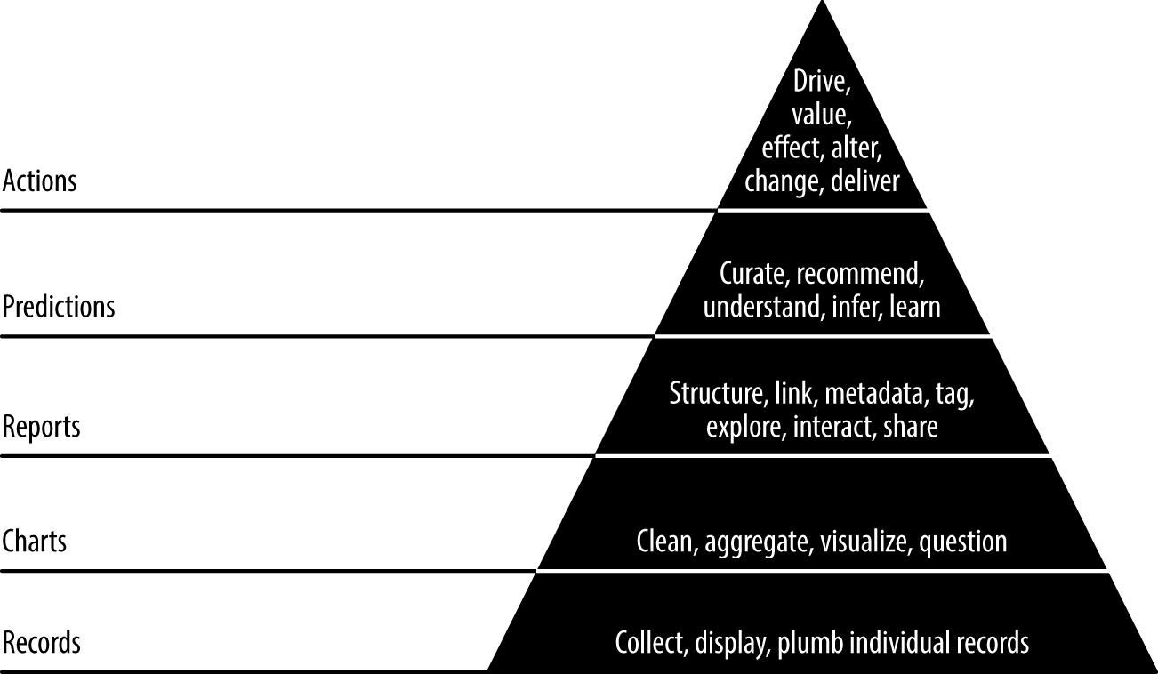 data-value pyramid