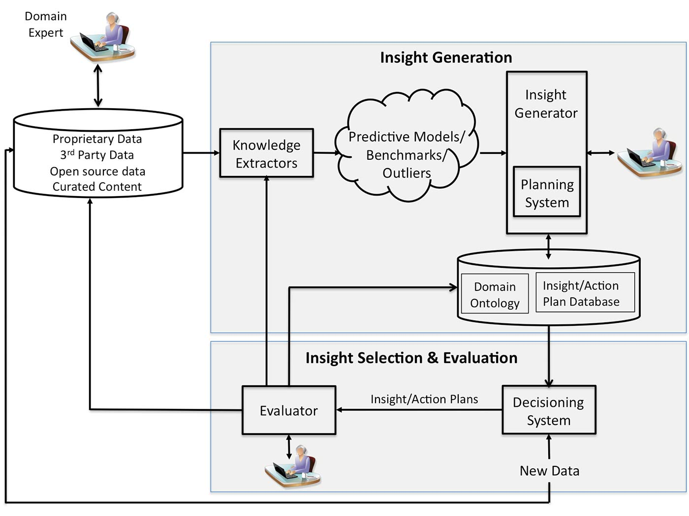 Insight generation process