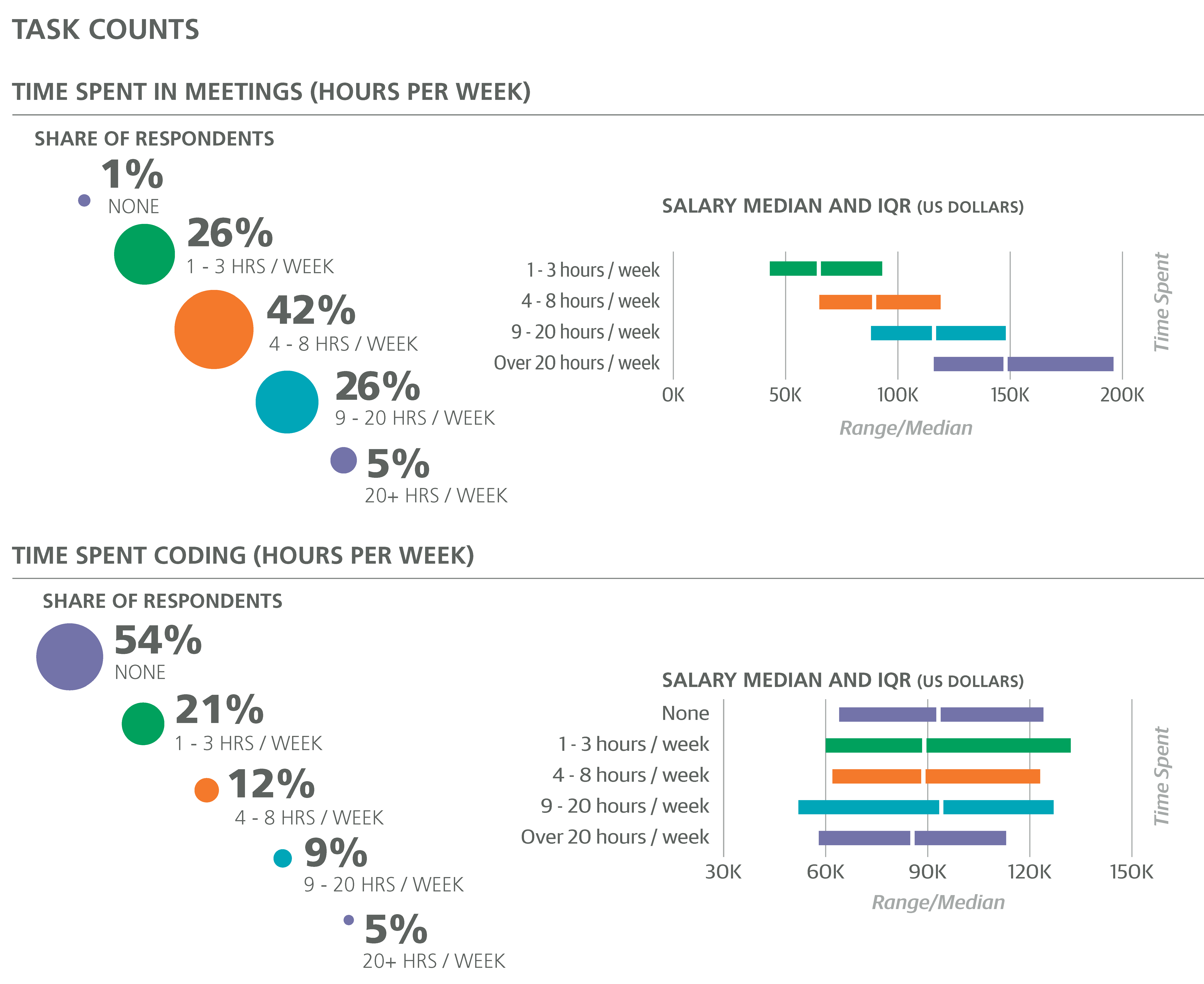 2016 Design Salary And Tools Survey O Reilly