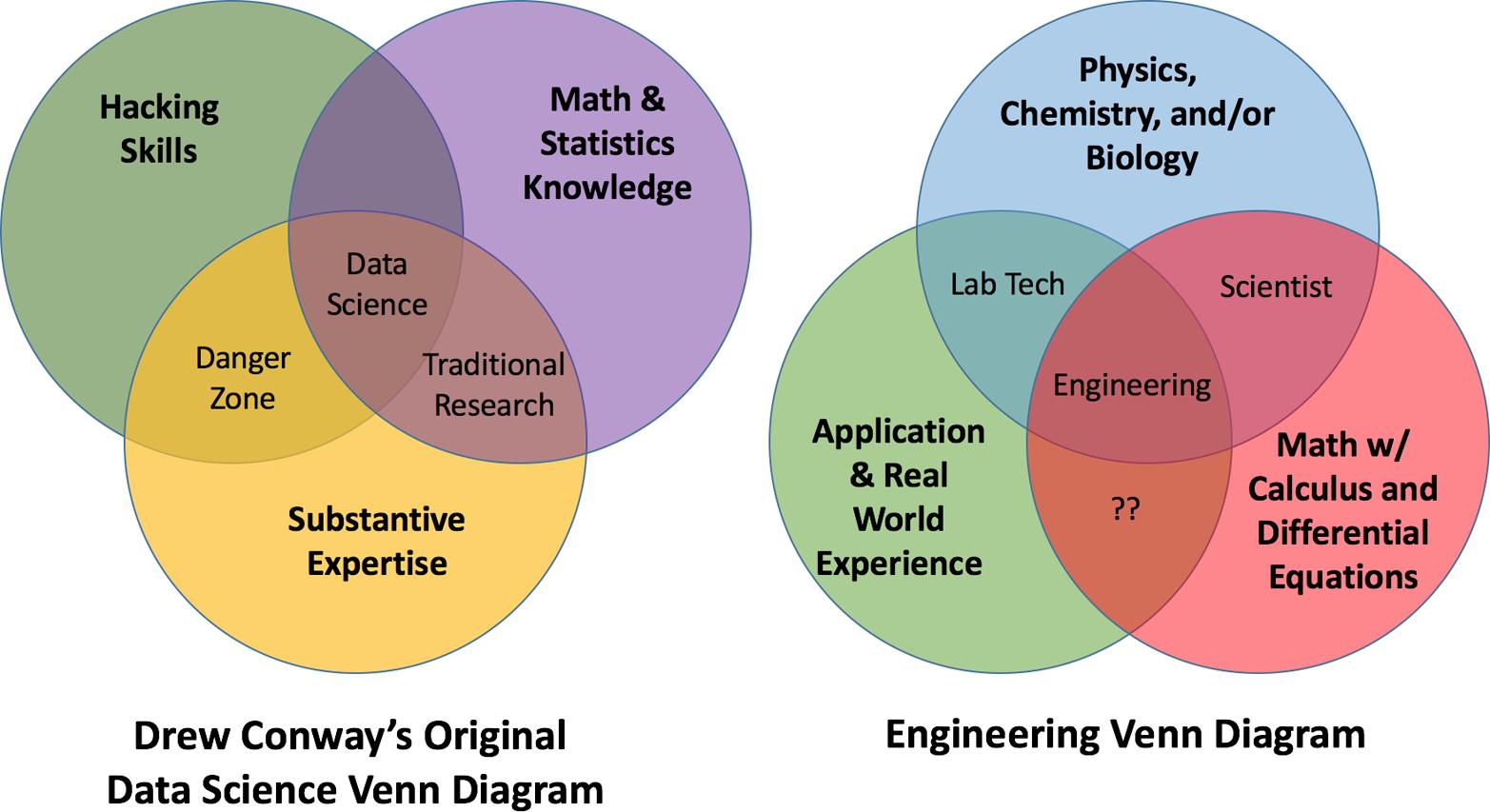 Drew Conway's original data science Venn diagram and what an general engineering Venn diagram might look like.