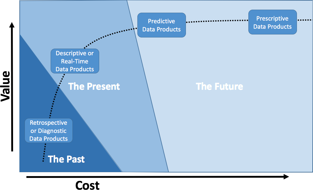 The value created plotted against the cost for data products focused on different time periods.