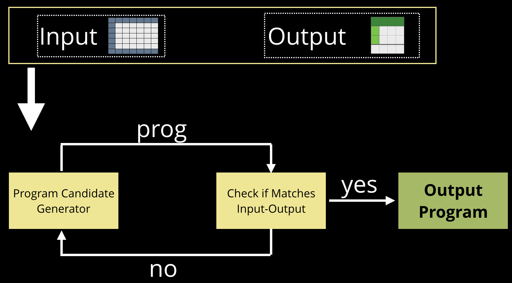 An AutoPandas user specifies an input and output data structure, and neural-backed generators output an optimal program