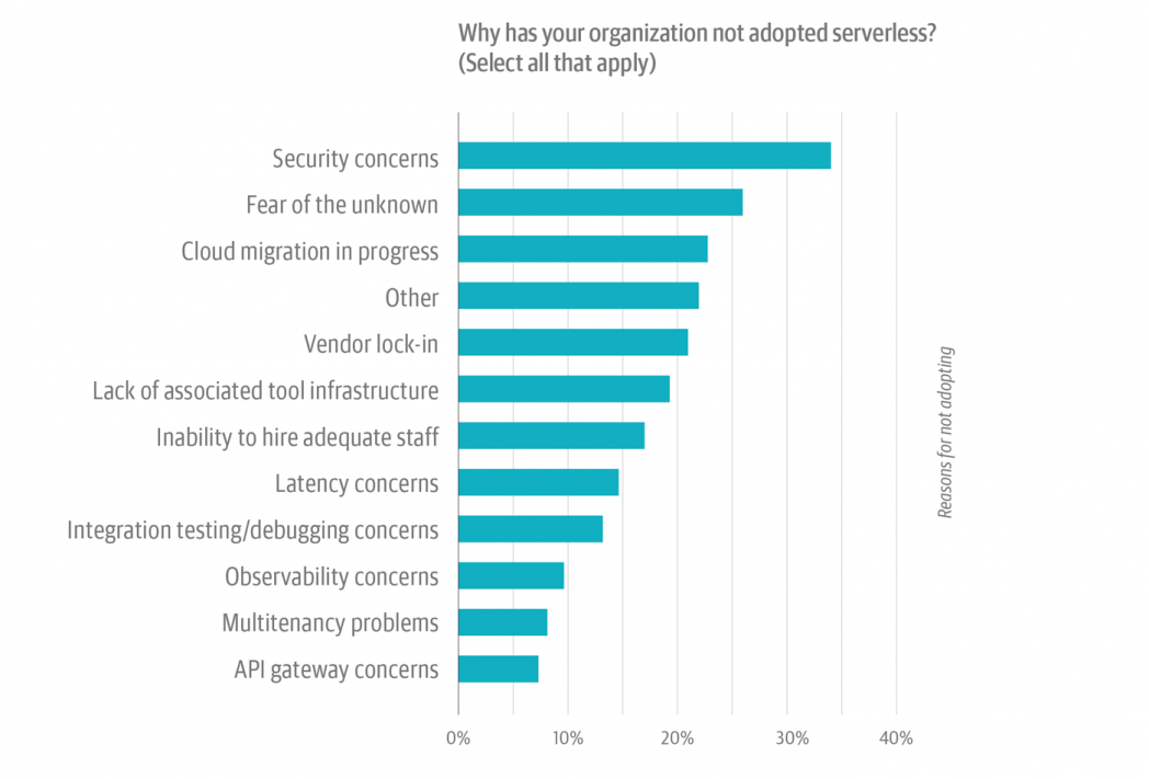 Serverless Survey figure 14