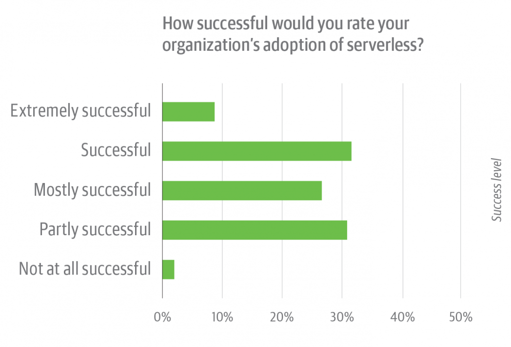 Serverless Survey figure 6