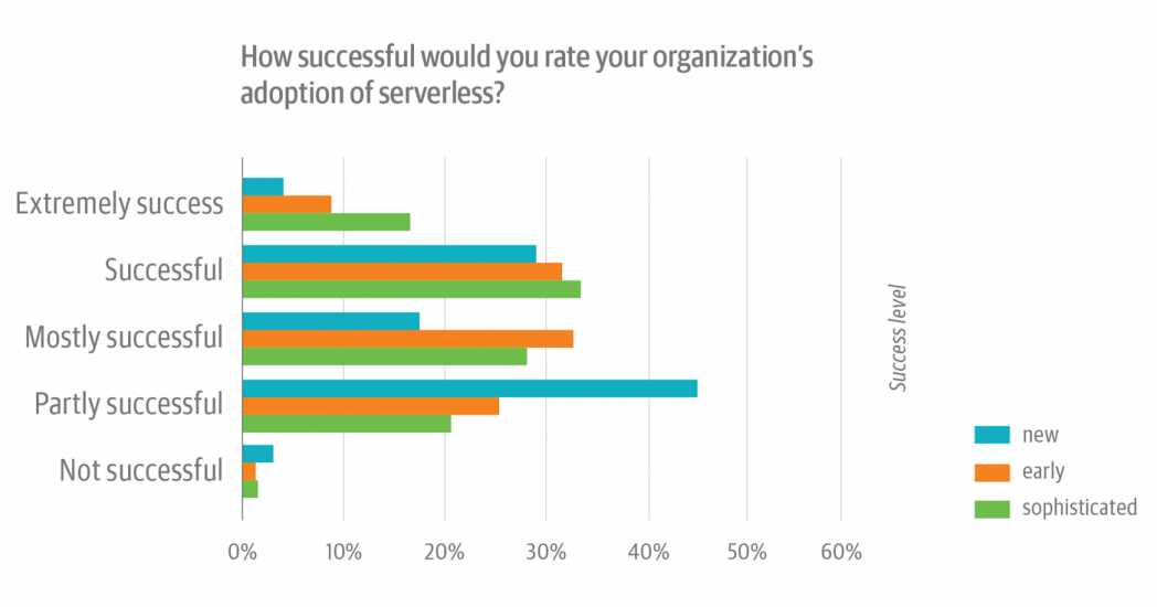Serverless Survey figure 7
